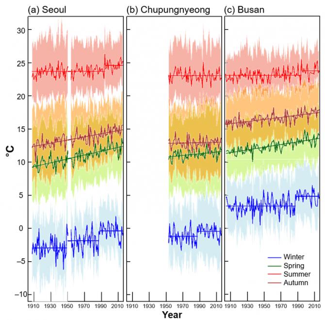 여름(빨강)과 겨울철(파랑)은 온도가 급상승하는 계단형 그래프가, 봄(초록)과 가을(갈색)철에는 온도가 서서히 증가하는 선형 그래프가 관측됐다. - 서울대 제공